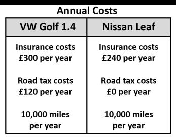 ev costs 2
