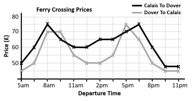 ferry line graph.png