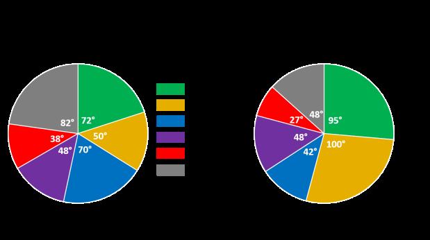 pie chart comparison