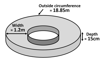 Circular pond volume 1